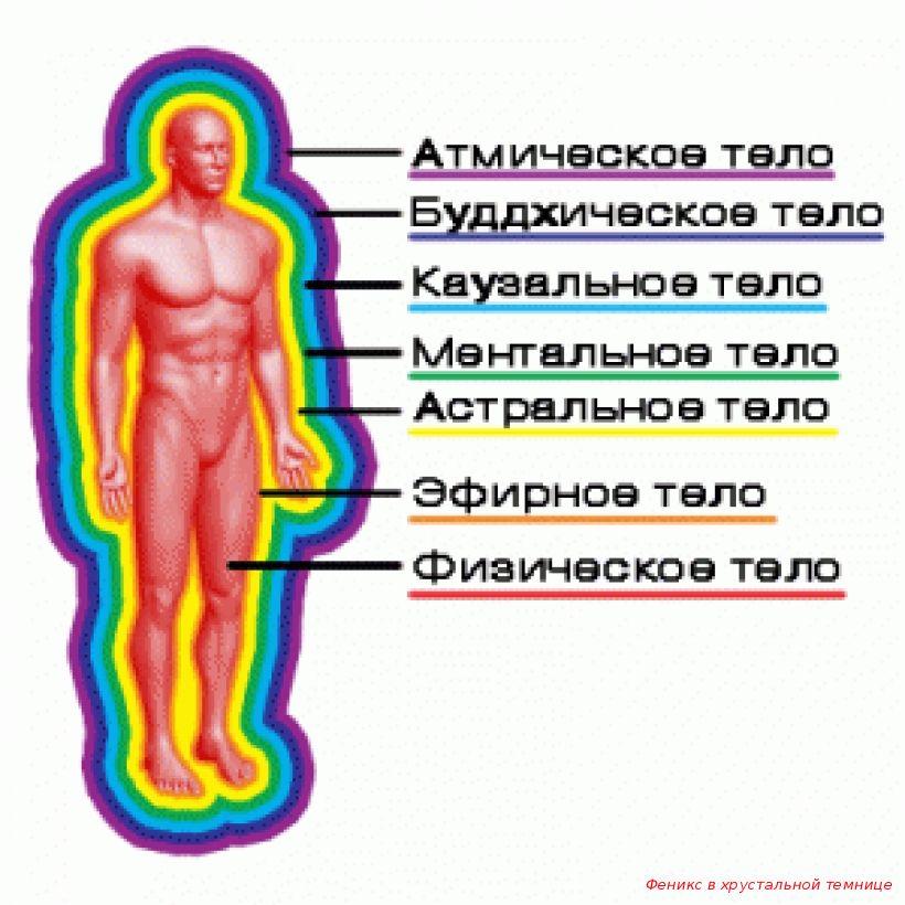 натуральные физическое астральное ментальное тело когда знаете